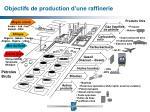 objectifs de production d une raffinerie