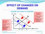 effect of changes on demand