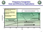 frequency congestion cost and efficiency implications