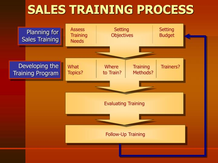 ppt part iv sales force competencies powerpoint presentation id