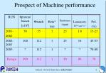 prospect of machine performance