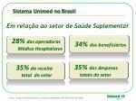 sistema unimed no brasil1
