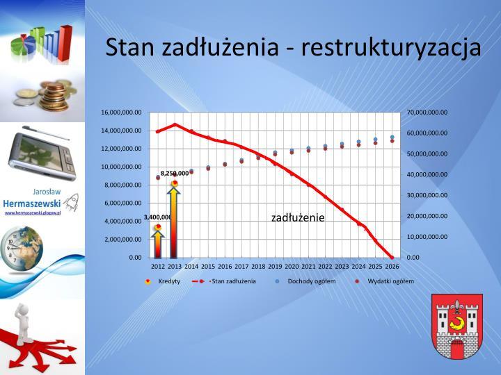 Stan zadłużenia - restrukturyzacja
