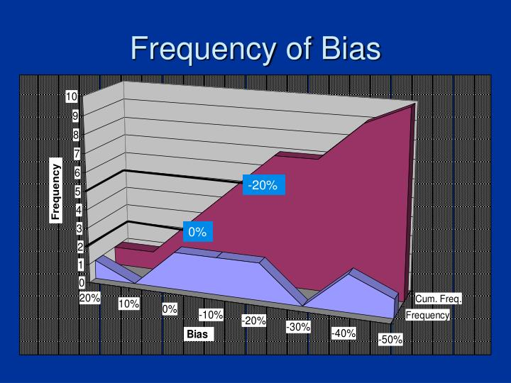 Frequency of Bias