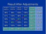 result after adjustments