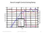 bunch length control during ramp