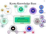 kyoto knowledge base