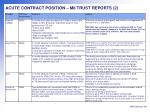 acute contract position m8 trust reports 2