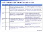 acute contract position m8 trust reports 3