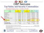 cbp seizures