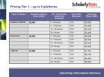 pricing tier 1 up to 9 platforms