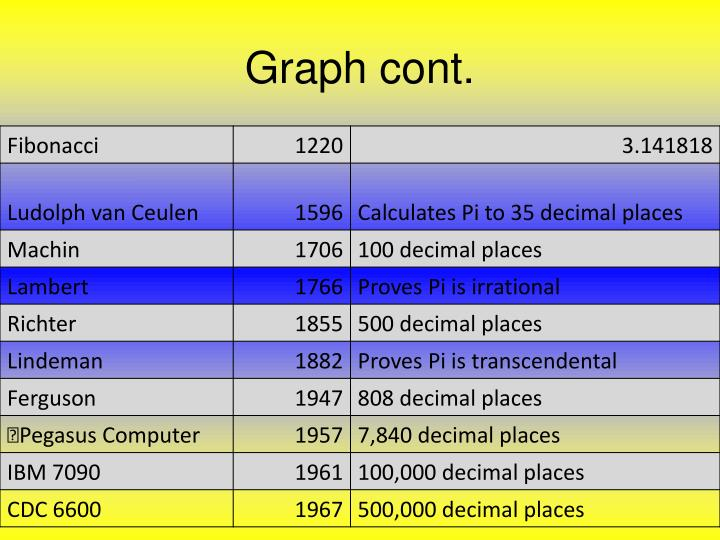 Graph cont.