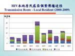 hiv transmission route local resident 2000 200 9