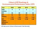 china s gdp rankings environmental performance index epi
