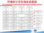 the framework of environmental audit indicator system