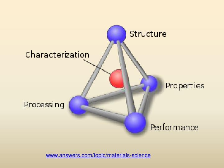 www.answers.com/topic/materials-science