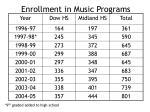 enrollment in music programs