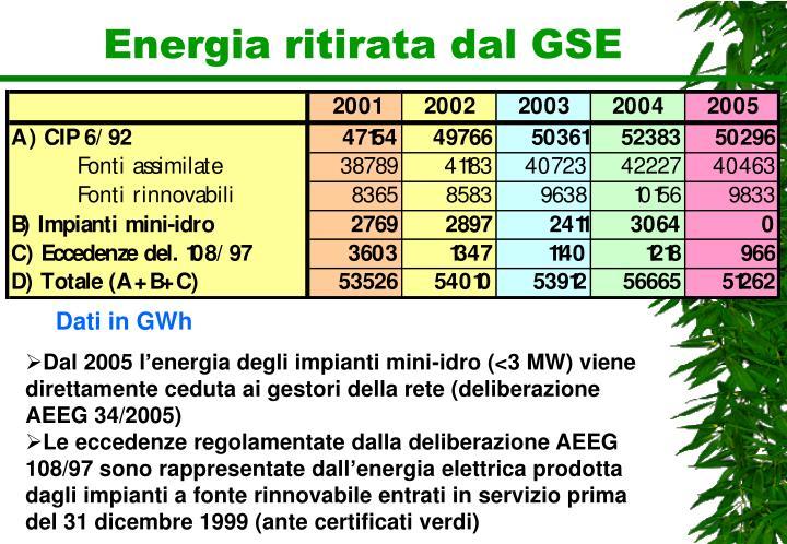 Energia ritirata dal GSE