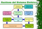 gestione del sistema elettrico1