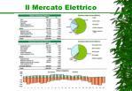 il mercato elettrico1