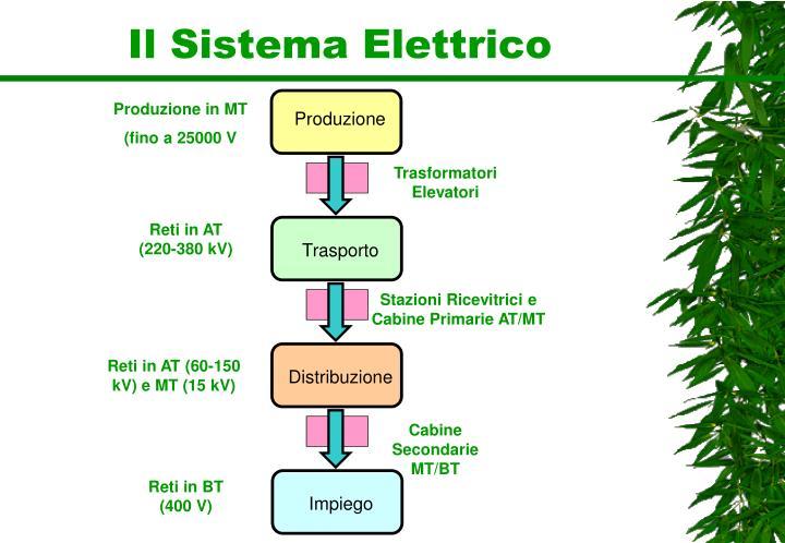 Il Sistema Elettrico