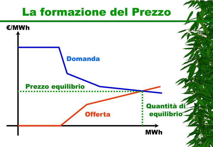 La formazione del Prezzo