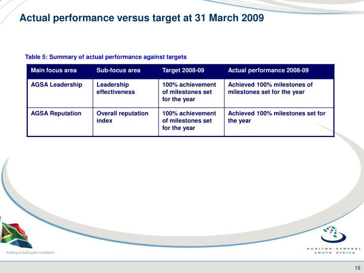 Actual performance versus target at 31 March 2009