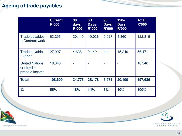 Ageing of trade payables