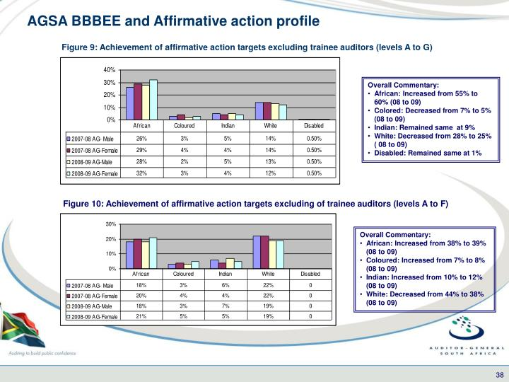 AGSA BBBEE and Affirmative action profile