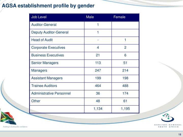AGSA establishment profile by gender