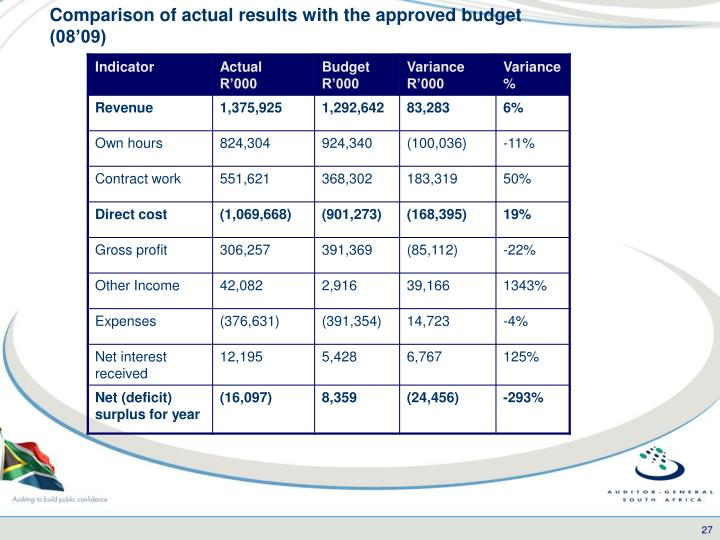 Comparison of actual results with the approved budget (08'09)