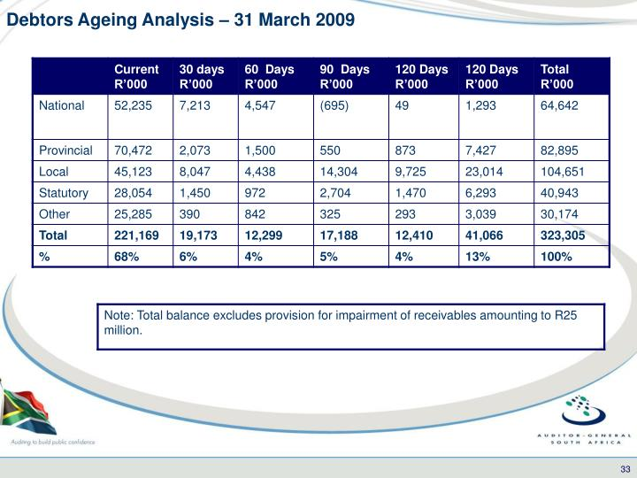 Debtors Ageing Analysis – 31 March 2009