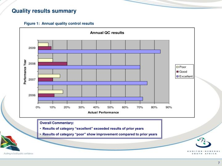 Figure 1:  Annual quality control results