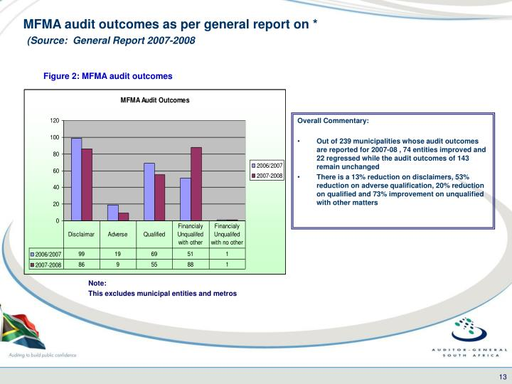 MFMA audit outcomes as per general report on *