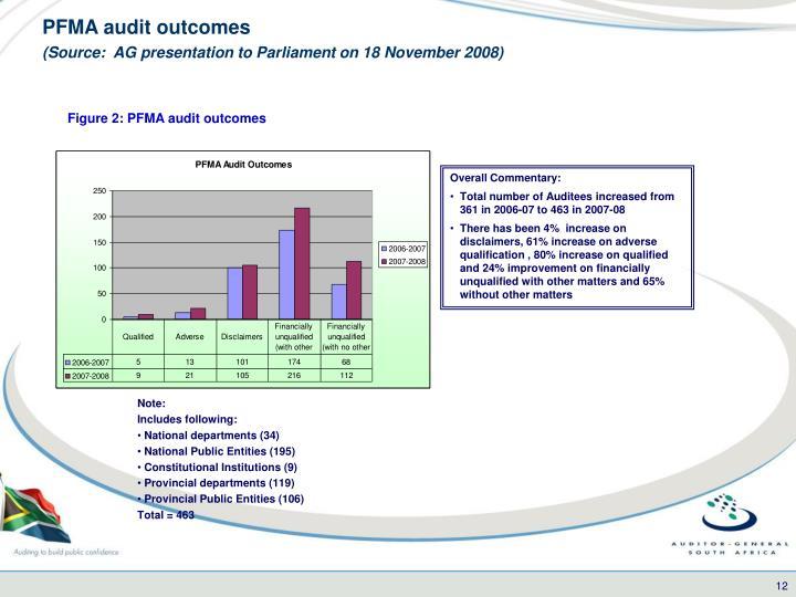 PFMA audit outcomes