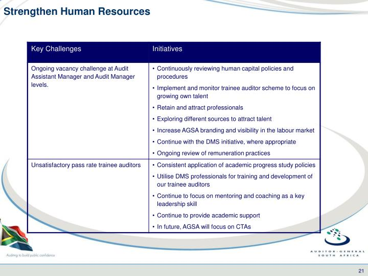 Strengthen Human Resources