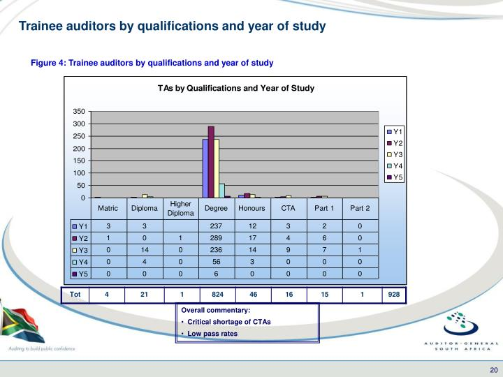 Trainee auditors by qualifications and year of study