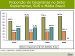 propor o de cesarianas no setor suplementar sus e m dia brasil