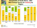 households of south africa 2001 main energy source for cooking by region