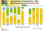 households of south africa 2001 main energy source for heating by region
