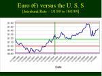 euro versus the u s interbank rate 1 1 99 to 10 1 09