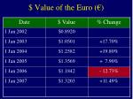 value of the euro6