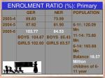 enrolment ratio primary