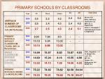 primary schools by classrooms