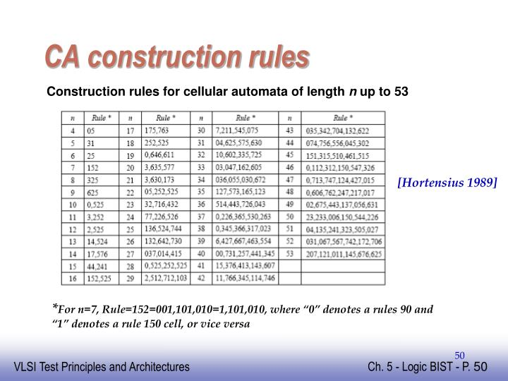 CA construction rules