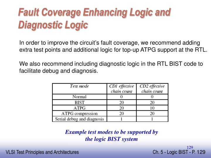 Fault Coverage Enhancing Logic and Diagnostic Logic