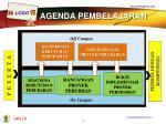 agenda pembelajaran