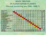 main trends in land cover classes vilsandi monitoring area 1986 1998
