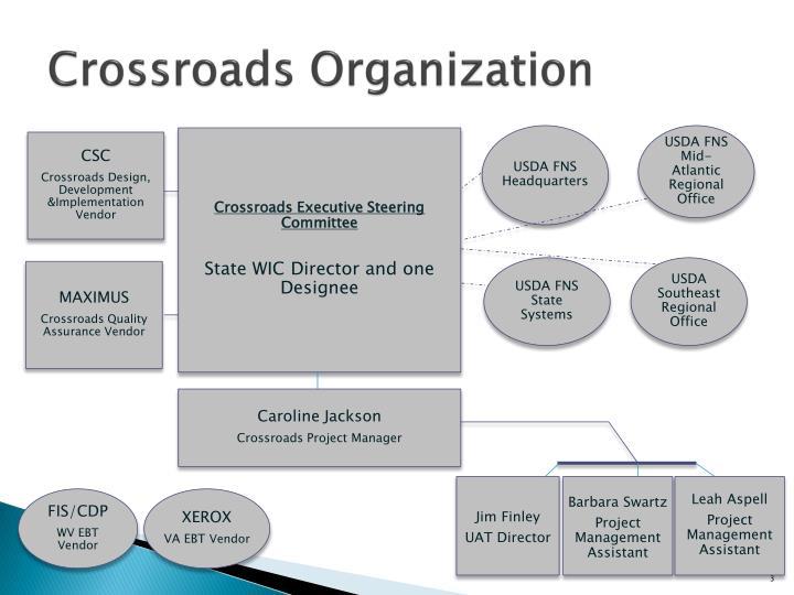 Crossroads organization