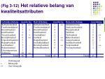 fig 3 12 het relatieve belang van kwaliteitsattributen